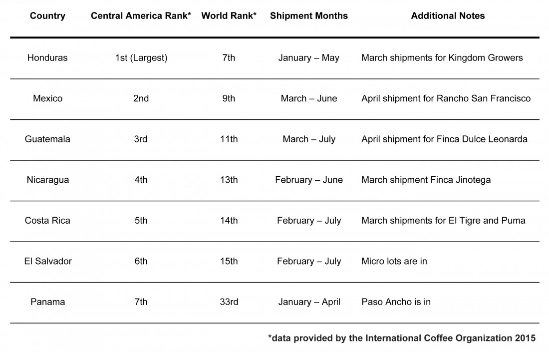 Central-America-Crop-Shipment-Chart-v4-e1455828196708