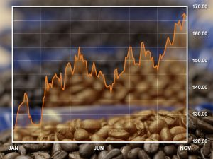 2017 Coffee Market Growth Chart